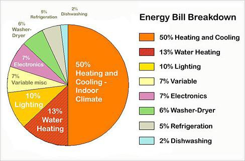 Energy Bill Breakdown