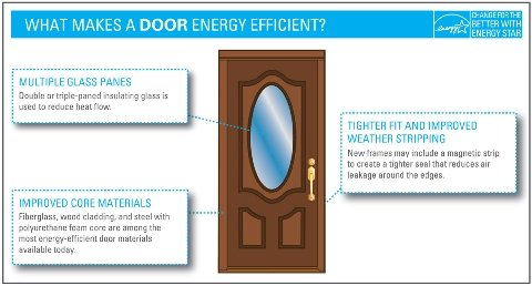 What Makes A Door Energy Efficient